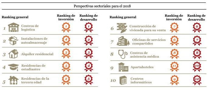 Ranking Sectores logísitca